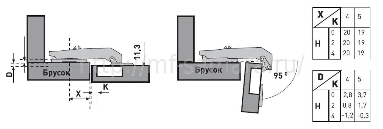 Схема установки петли Astil